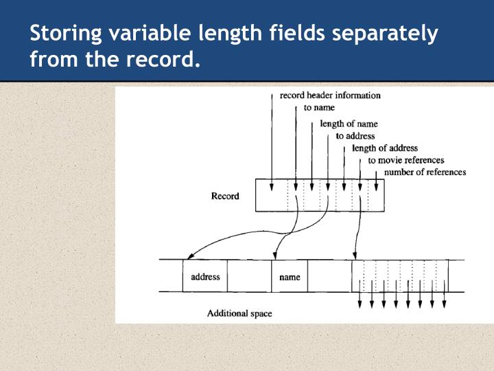 Storing variable length fields separately from the record.