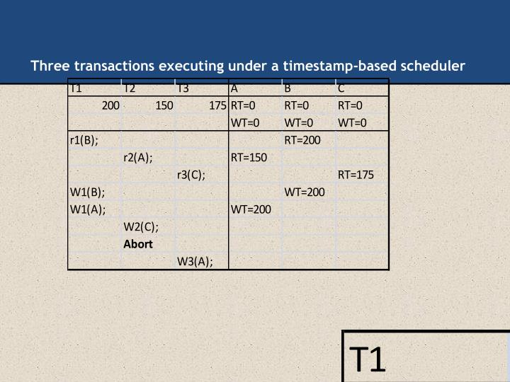 Three transactions executing under a timestamp-based scheduler