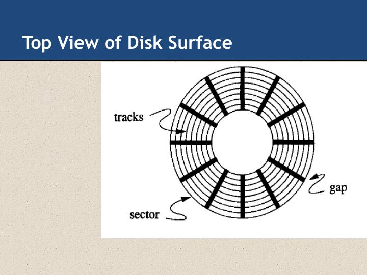 Top View of Disk Surface