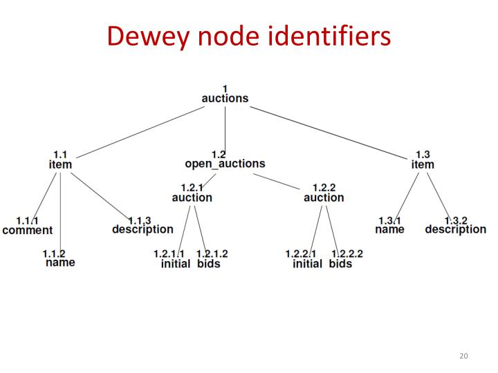 Dewey node identifiers
