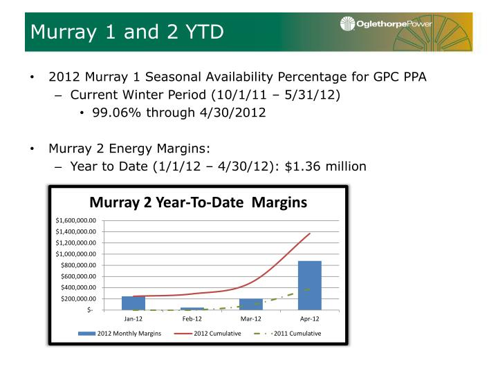 Murray 1 and 2 YTD