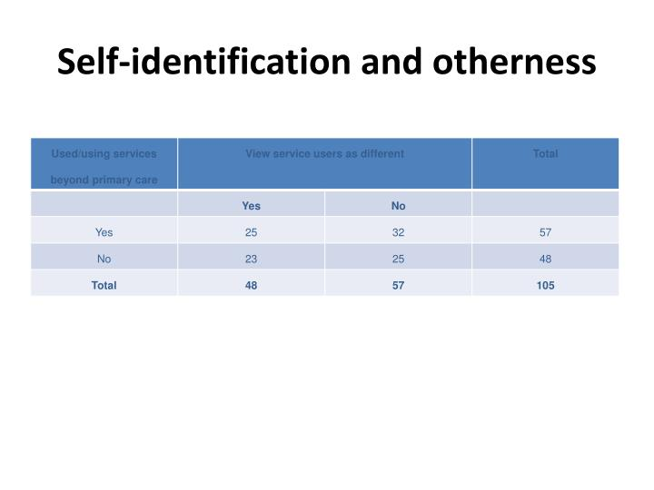 Self-identification and otherness
