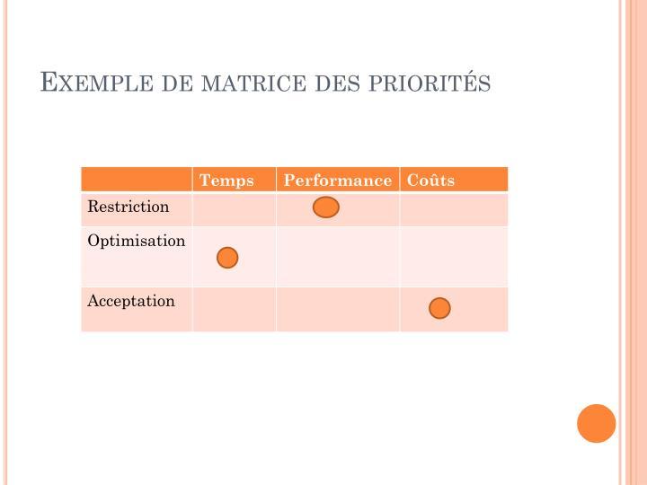 Exemple de matrice des priorités
