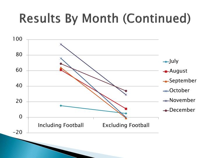 Results By Month (Continued)
