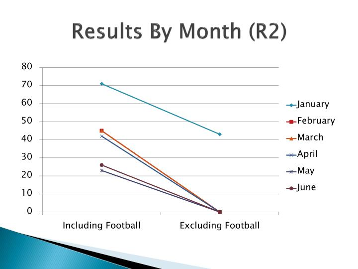 Results By Month (R2)