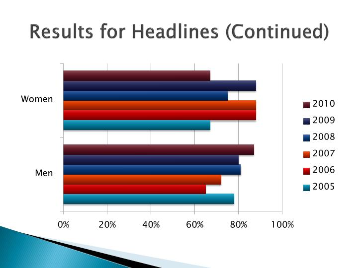 Results for Headlines (Continued)
