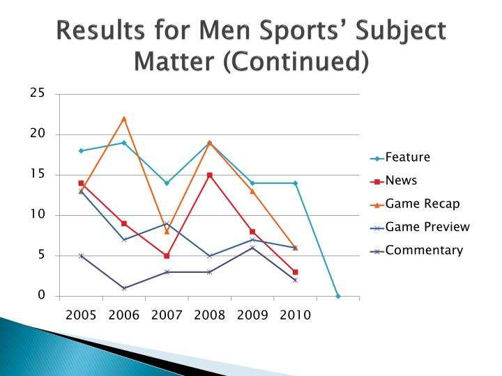 Results for Men Sports' Subject Matter (Continued)