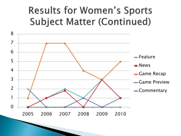 Results for Women's Sports Subject Matter (Continued)