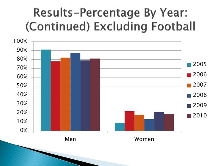 Results-Percentage By Year: (Continued) Excluding Football
