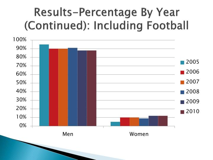 Results-Percentage By Year (Continued): Including Football