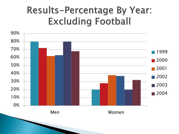 Results-Percentage By Year: Excluding Football