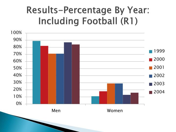 Results-Percentage By Year: Including Football (R1)