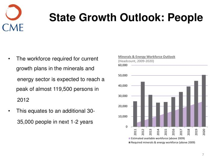 State Growth Outlook: People