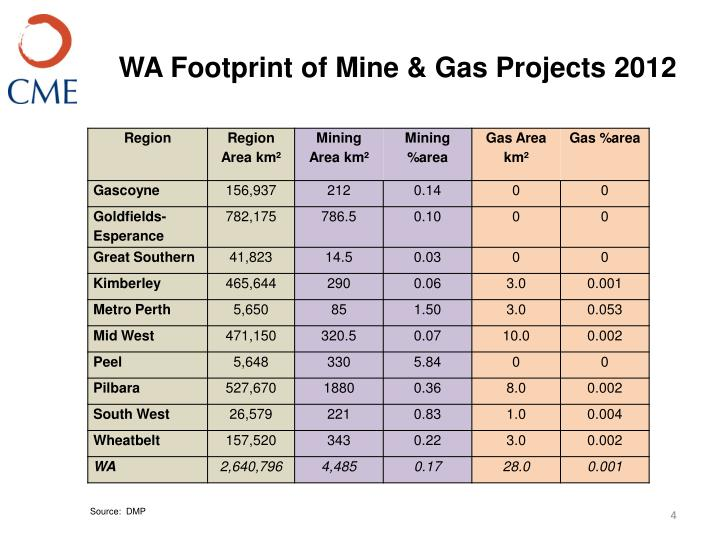 WA Footprint of Mine & Gas Projects 2012