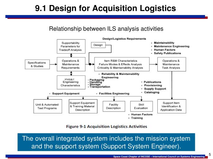 9.1 Design for Acquisition Logistics