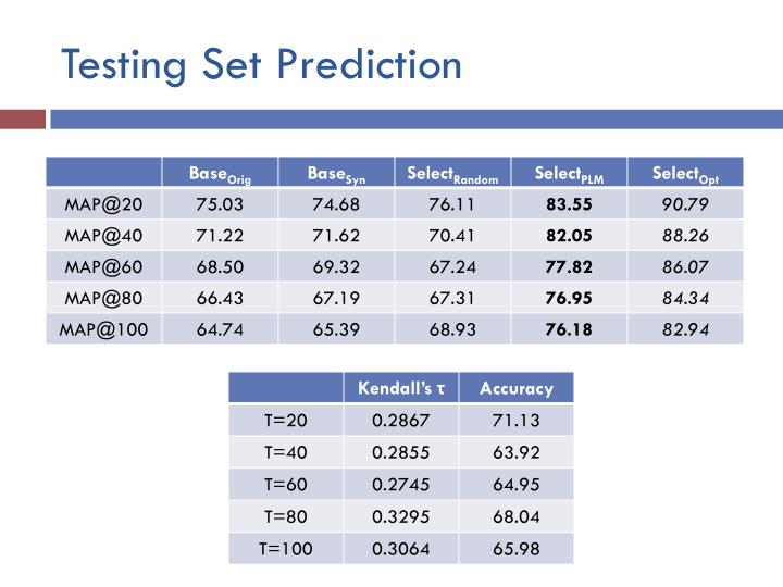 Testing Set Prediction