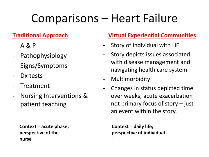 Comparisons – Heart Failure