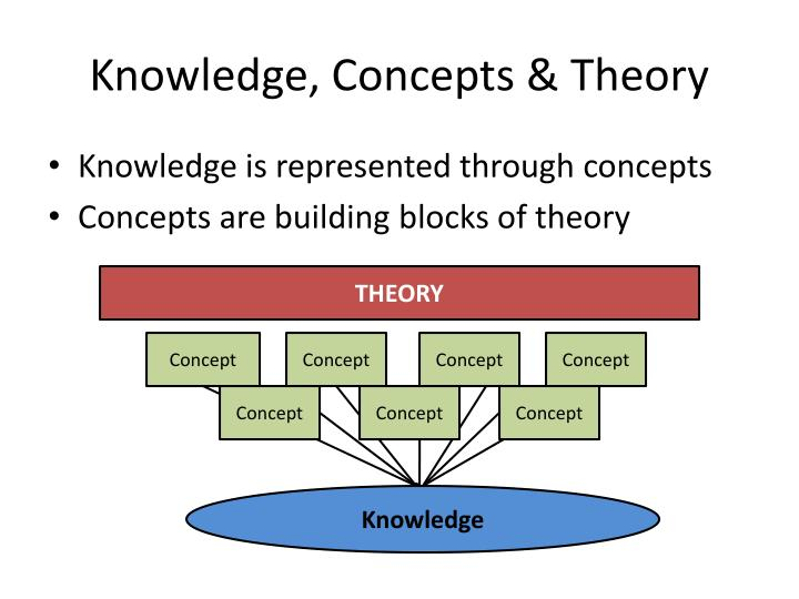 Knowledge, Concepts & Theory