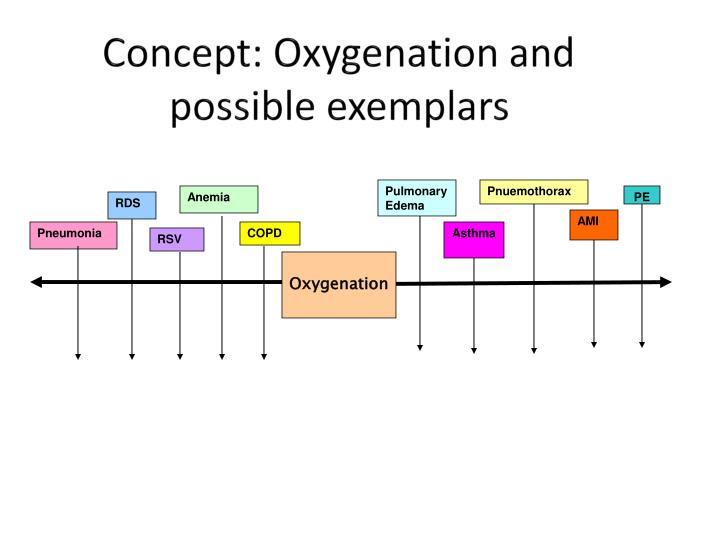 Concept: Oxygenation and possible exemplars