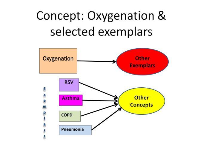 Concept: Oxygenation &    selected exemplars