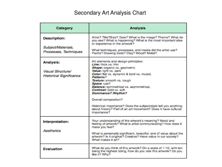 Secondary Art Analysis Chart