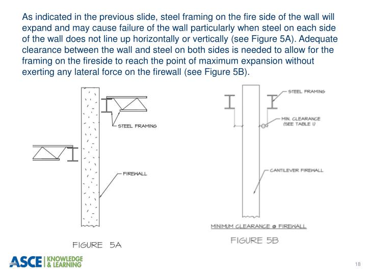 As indicated in the previous slide, steel framing on the fire side of the wall will expand and may cause failure of the wall particularly when steel on each side of the wall does not line up horizontally or vertically (see Figure 5A). Adequate clearance between the wall and steel on both sides is needed to allow for the framing on the fireside to reach the point of maximum expansion without exerting any lateral force on the firewall (see Figure 5B