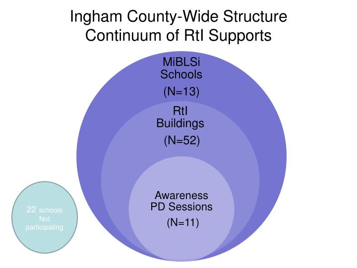 Ingham County-Wide Structure