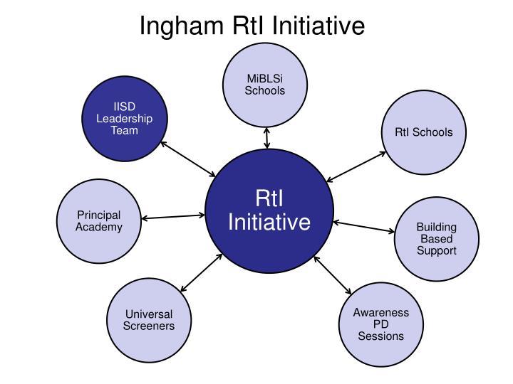 Ingham RtI Initiative