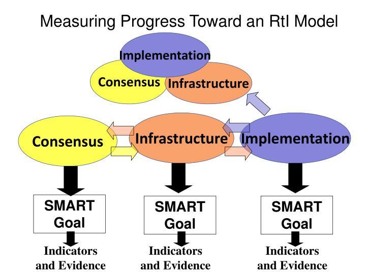 Measuring Progress Toward an RtI Model