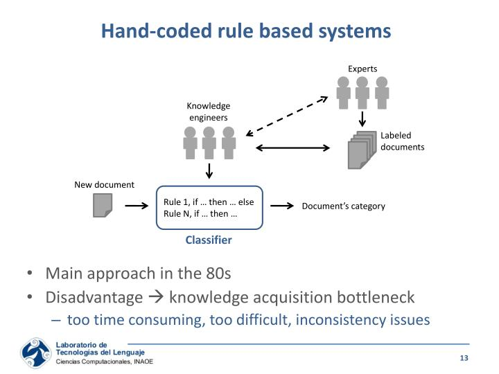 Hand-coded rule based systems
