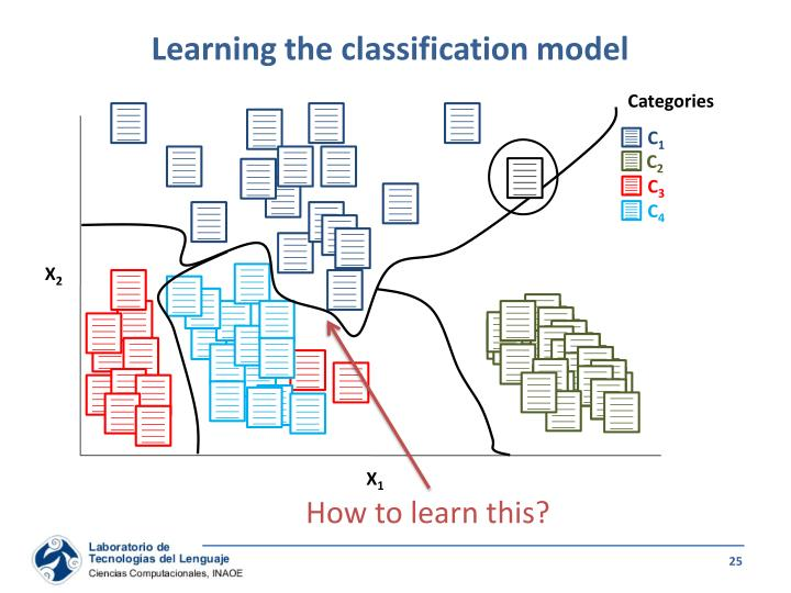 Learning the classification model
