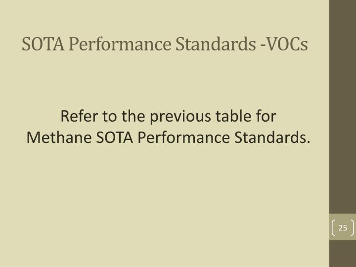 SOTA Performance