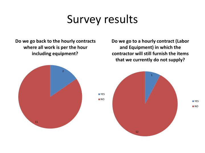 Survey results1