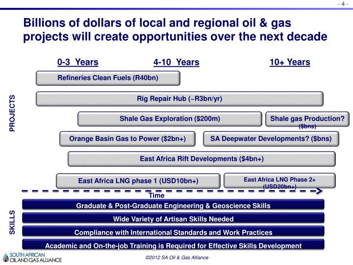 Billions of dollars of local and regional oil & gas projects will create opportunities over the next decade