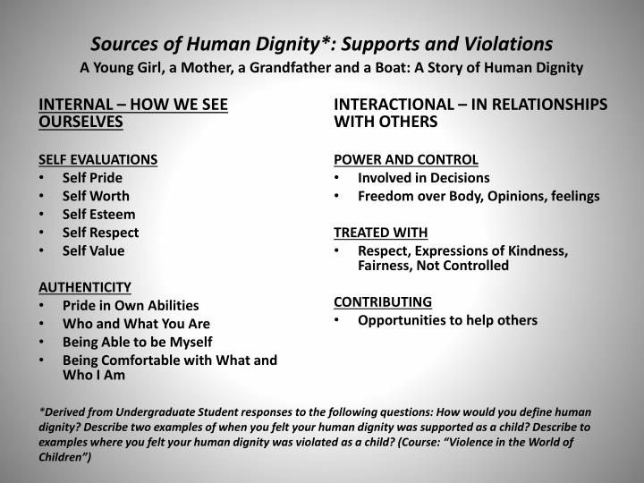 Sources of human dignity supports and violations