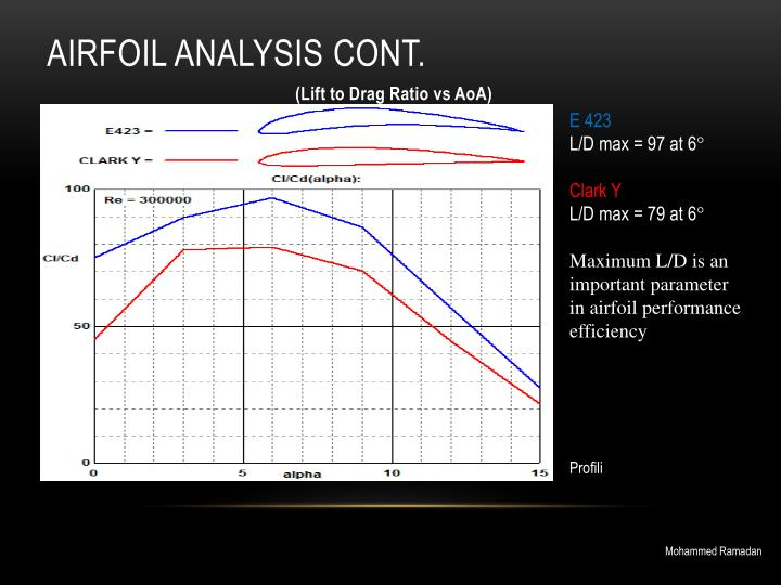 Airfoil Analysis CONT.