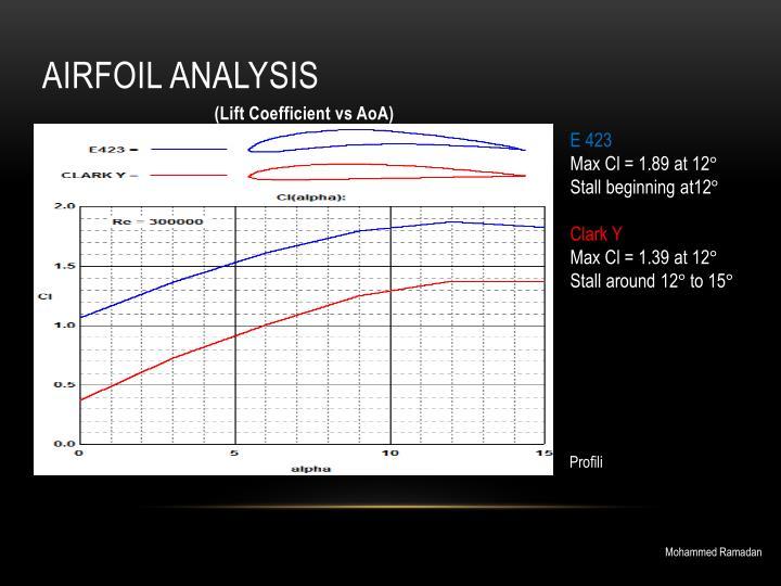 Airfoil Analysis