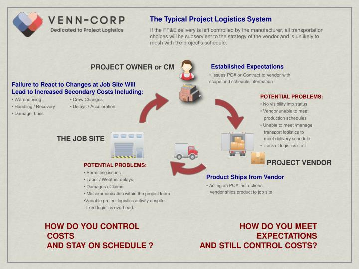 The Typical Project Logistics System