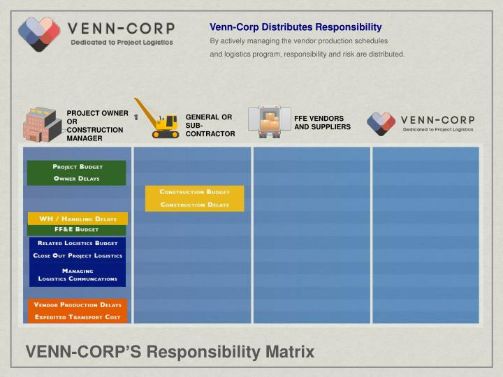 Venn-Corp Distributes Responsibility