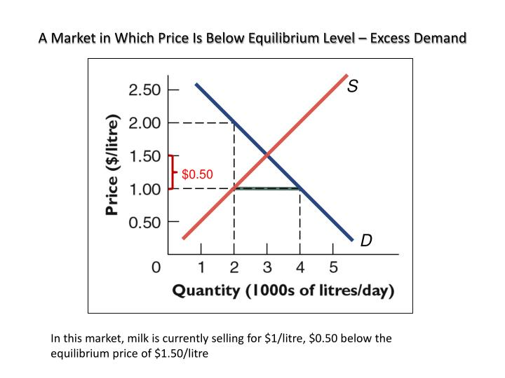 A Market in Which Price Is Below Equilibrium Level – Excess Demand