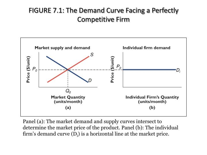 FIGURE 7.1: The Demand Curve Facing a Perfectly Competitive Firm