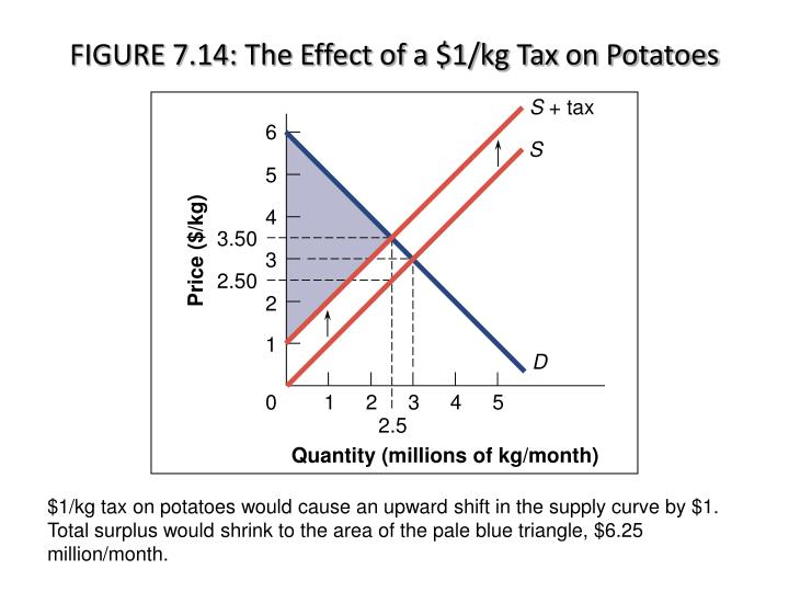 FIGURE 7.14: The Effect of a $1/kg Tax on Potatoes