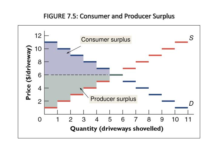FIGURE 7.5: Consumer and Producer Surplus