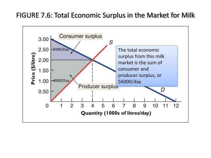 FIGURE 7.6: Total Economic Surplus in the Market for Milk