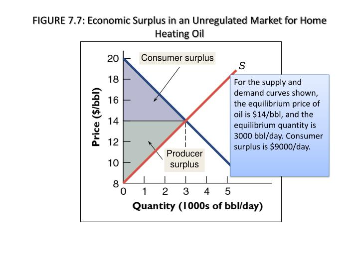 FIGURE 7.7: Economic Surplus in an Unregulated Market for Home Heating Oil