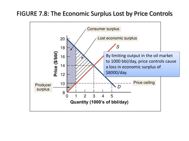 FIGURE 7.8: The Economic Surplus Lost by Price Controls