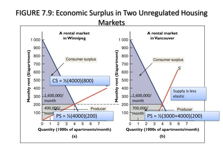 FIGURE 7.9: Economic Surplus in Two Unregulated Housing Markets
