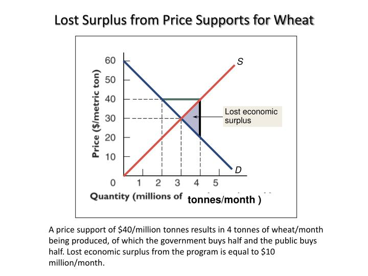 Lost Surplus from Price Supports for Wheat