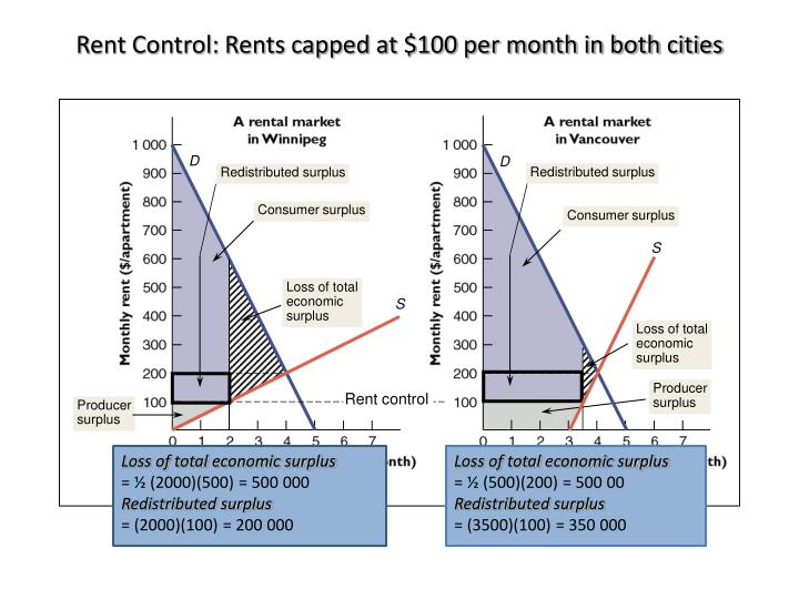 Rent Control: Rents capped at $100 per month in both cities