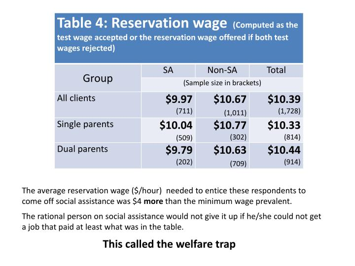 The average reservation wage ($/hour)  needed to entice these respondents to come off social assistance was $4